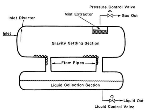 Double Barrel Separator Schematic