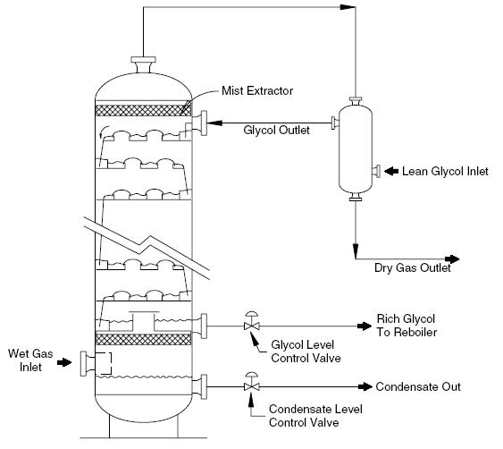 Glycol Contact Tower Schematic