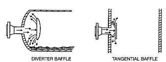 Baffle plates inlet diverter