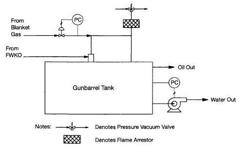 gunbarrel settling tank schematic