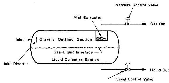 horizontal two phase separator schematic