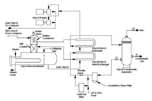 Glycol reboiler or reconcentrator schematic