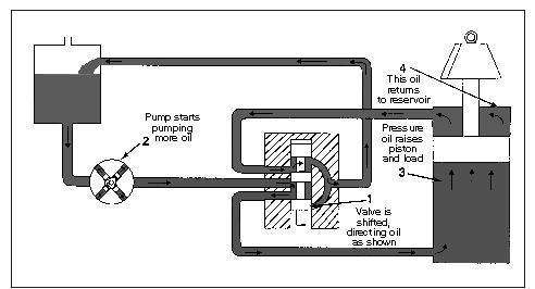 Hydraulic close center system