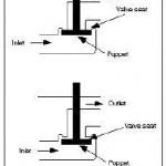 Hydraulic Poppet Valves