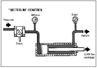 Hydraulic Circuit: Hydraulic Meter In Circuit | Hydraulic Schematic