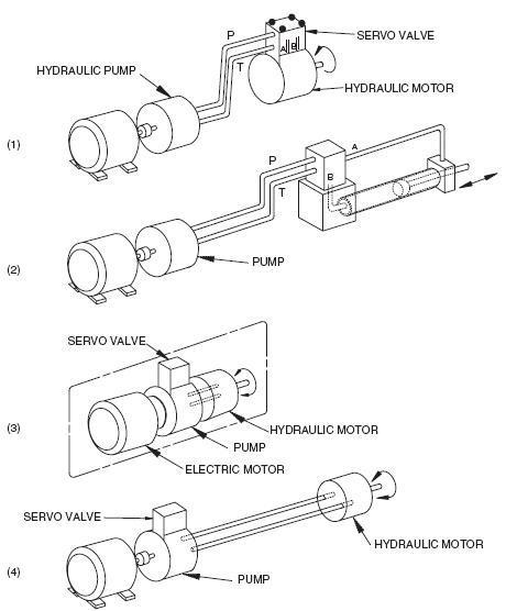basic servo system