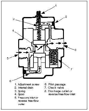 counterbalance valve schematic