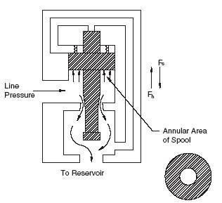 direct acting relief valve diagram