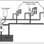 Hydraulic Closed-Center System Using Fixed-Displacement Pump And Accumulator