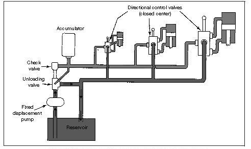 Fixed displacement pump on hydraulic closed-center circuit