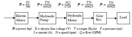 Hydraulic open loop system