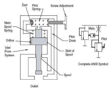 hydraulic pilot operated relief valve schematic