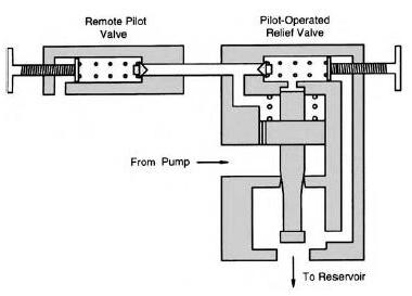 hydraulic remote pilot operated relief valve schematic