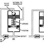 Hydraulic Pressure Regulator Valve