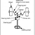 Hydraulic Power Steering Circuit