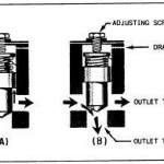 Pressure Controlled Sequence Valve