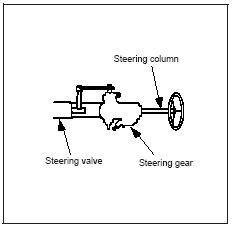 semi integral hydraulic power steering system