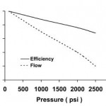Hydraulic Vane Pump Volumetric Efficiency