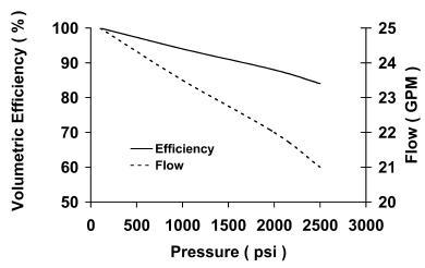 Vane pump volumetric efficiency 1200 rpm