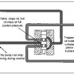 Hydraulic Closed-Center System Using Variable-Displacement Pump