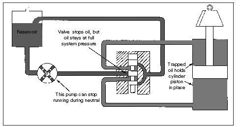 variable displacement pump on Hydraulic Closed-Center Circuit