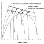 Hydraulic Automatic Transmission Performance
