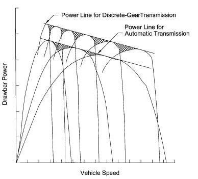 automatic transmissions and manual transmissions performance comparison
