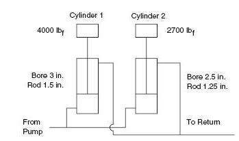 cylinder moving parallel
