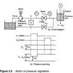 Hydraulics Pneumatics Pressure regulation
