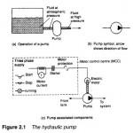 Hydraulic pumps and pressure regulation