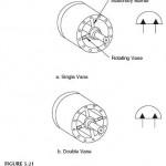 Hydraulic Oscillating Actuator