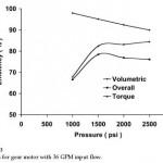 Hydraulic Gear Motor Efficiency