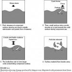 Sources of Hydraulic Contamination