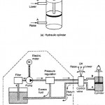 System Comparison, A hydraulic system