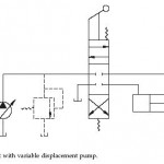 Hydraulic Variable Displacement Pump Circuits