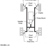 Hydrostatic Transmission for Four-Wheel Drive Vehicle