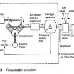 System Comparison, A pneumatic system
