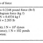 Definition of terms, Mass and force