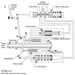 Manually Operated Servo Pump