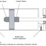 Hydraulic Cylinder Cushioning