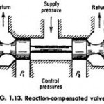 Hydraulic Compensated Four-way Control Valve Characteristic