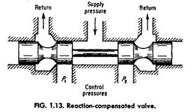 reaction compensated valve