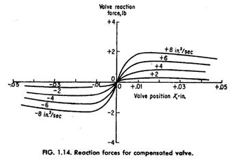 reaction force for compensated valve