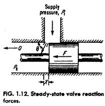 steady state valve reaction force