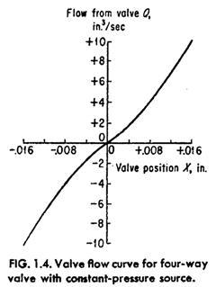 valve flow curve