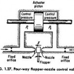 Four-way Flapper-nozzle Control Valve