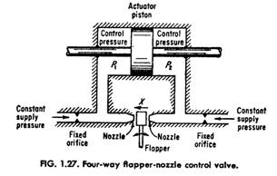 Four-way Flapper-nozzle