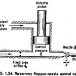 Three-way Flapper-nozzle Control Valve