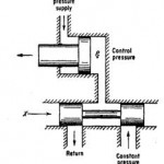Three-way Valve Constant-pressure Source Characteristic