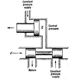 Three-way valve with constant-pressure source